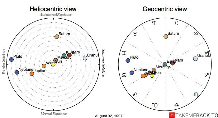 Planetary positions on August 02, 1907 - Heliocentric and Geocentric views
