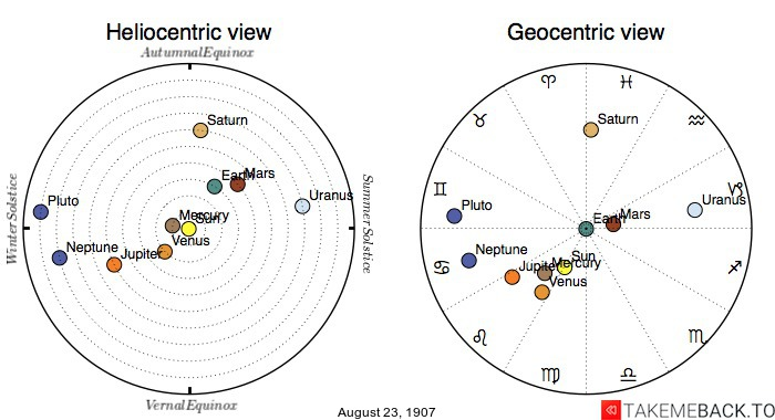 Planetary positions on August 23, 1907 - Heliocentric and Geocentric views
