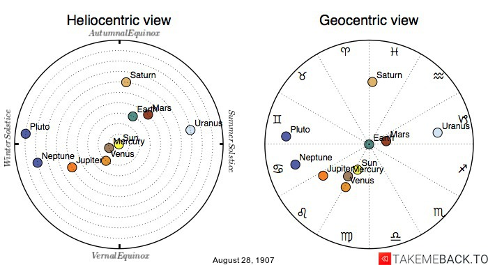 Planetary positions on August 28th, 1907 - Heliocentric and Geocentric views