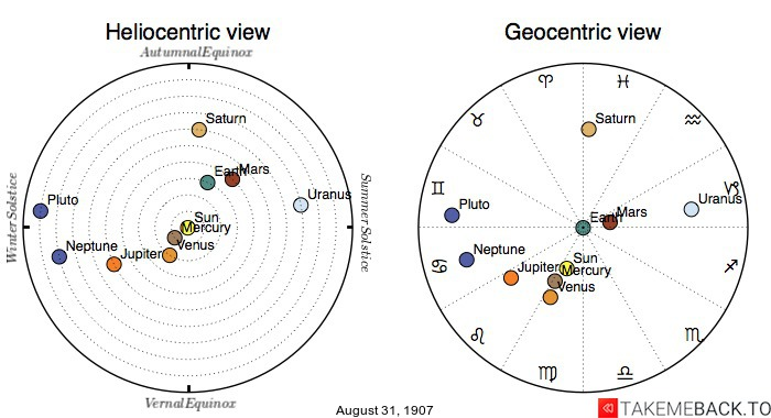 Planetary positions on August 31st, 1907 - Heliocentric and Geocentric views