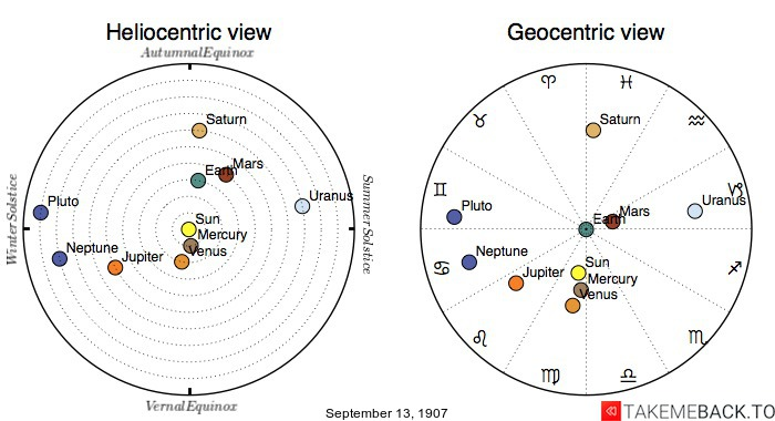 Planetary positions on September 13, 1907 - Heliocentric and Geocentric views