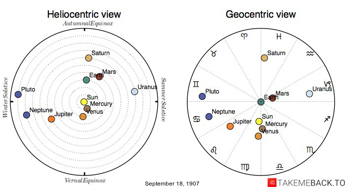 Planetary positions on September 18, 1907 - Heliocentric and Geocentric views