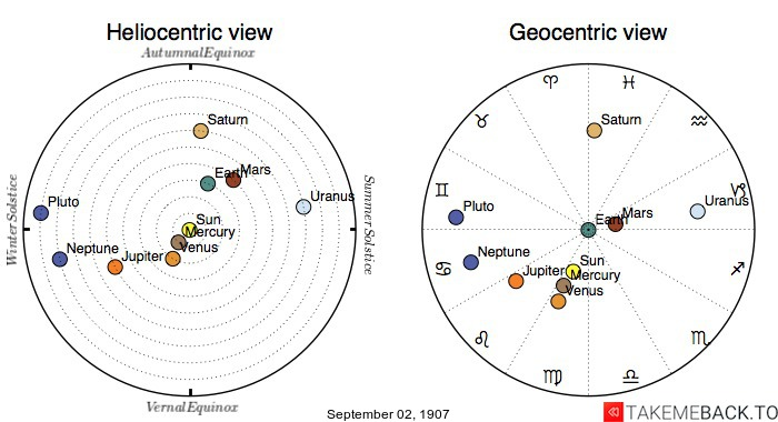 Planetary positions on September 2nd, 1907 - Heliocentric and Geocentric views