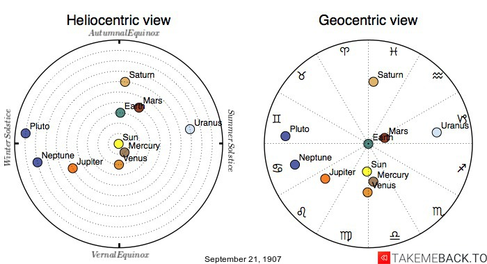 Planetary positions on September 21st, 1907 - Heliocentric and Geocentric views