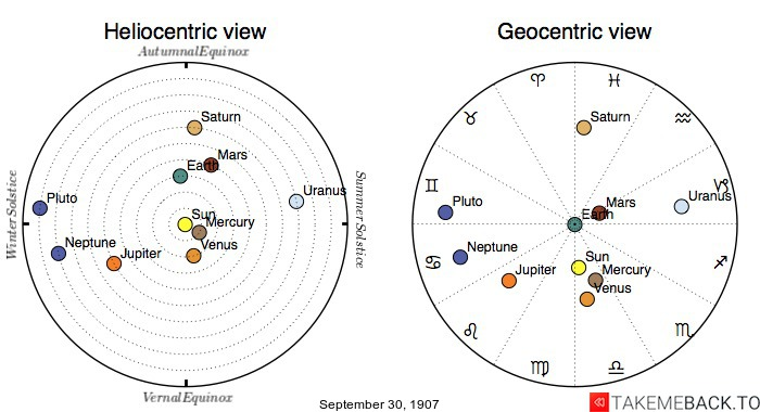 Planetary positions on September 30, 1907 - Heliocentric and Geocentric views