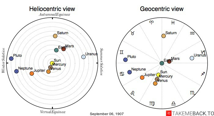 Planetary positions on September 6th, 1907 - Heliocentric and Geocentric views