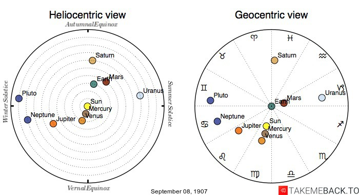 Planetary positions on September 8th, 1907 - Heliocentric and Geocentric views