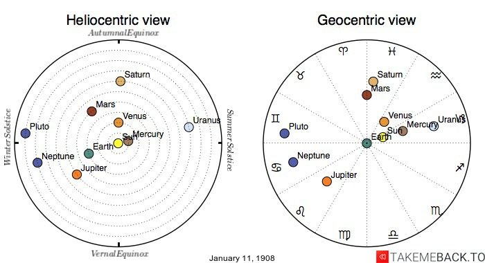 Planetary positions on January 11th, 1908 - Heliocentric and Geocentric views