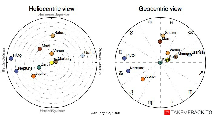 Planetary positions on January 12th, 1908 - Heliocentric and Geocentric views