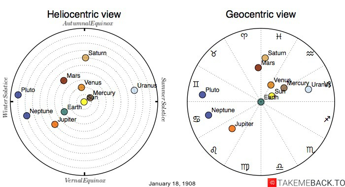 Planetary positions on January 18th, 1908 - Heliocentric and Geocentric views