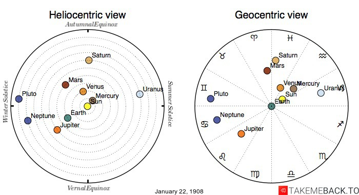 Planetary positions on January 22nd, 1908 - Heliocentric and Geocentric views