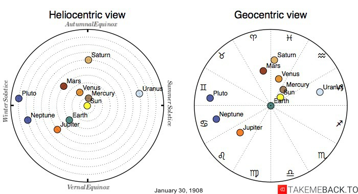 Planetary positions on January 30, 1908 - Heliocentric and Geocentric views