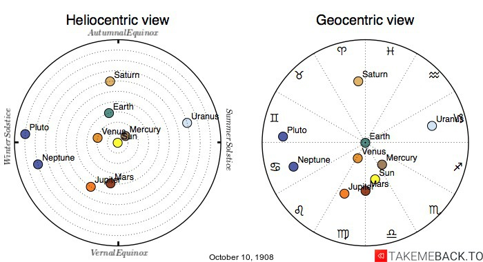 Planetary positions on October 10th, 1908 - Heliocentric and Geocentric views