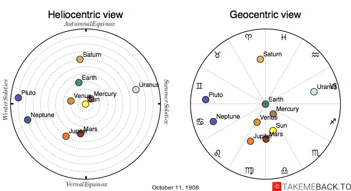 Planetary positions on October 11th, 1908 - Heliocentric and Geocentric views