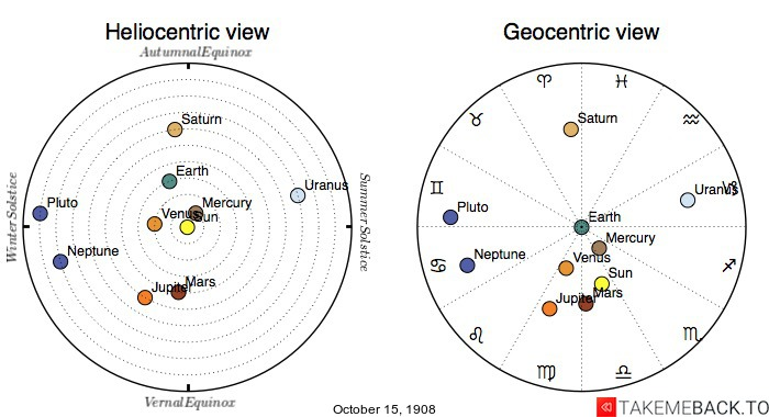 Planetary positions on October 15th, 1908 - Heliocentric and Geocentric views