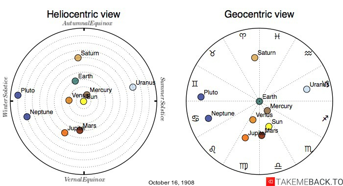 Planetary positions on October 16th, 1908 - Heliocentric and Geocentric views