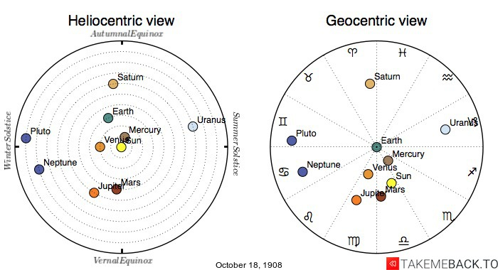 Planetary positions on October 18th, 1908 - Heliocentric and Geocentric views