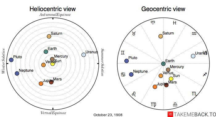 Planetary positions on October 23rd, 1908 - Heliocentric and Geocentric views