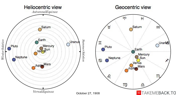 Planetary positions on October 27th, 1908 - Heliocentric and Geocentric views