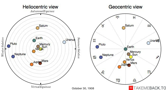 Planetary positions on October 30th, 1908 - Heliocentric and Geocentric views