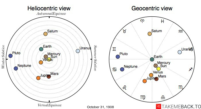 Planetary positions on October 31st, 1908 - Heliocentric and Geocentric views