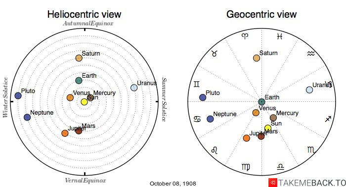 Planetary positions on October 8th, 1908 - Heliocentric and Geocentric views