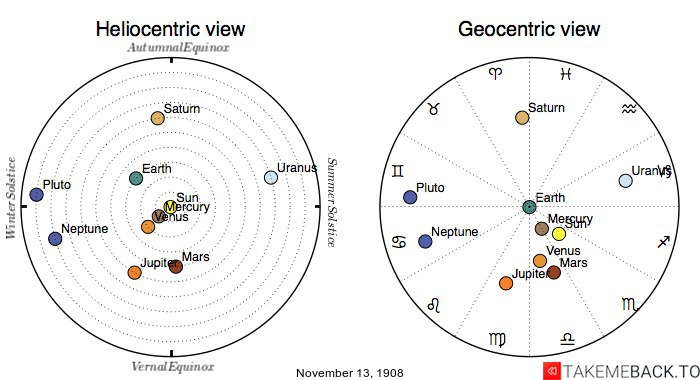 Planetary positions on November 13th, 1908 - Heliocentric and Geocentric views