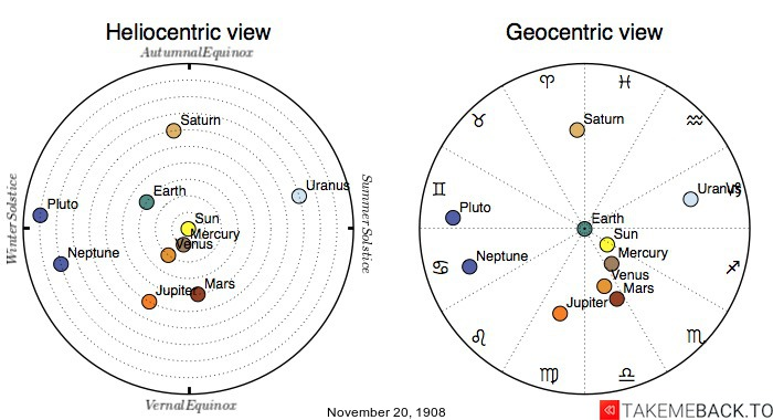 Planetary positions on November 20th, 1908 - Heliocentric and Geocentric views