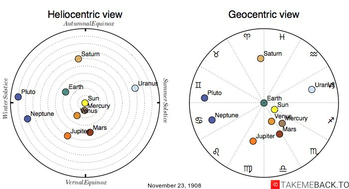 Planetary positions on November 23rd, 1908 - Heliocentric and Geocentric views