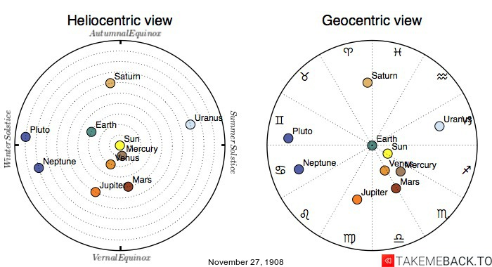 Planetary positions on November 27th, 1908 - Heliocentric and Geocentric views