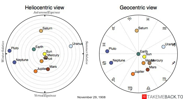 Planetary positions on November 29th, 1908 - Heliocentric and Geocentric views