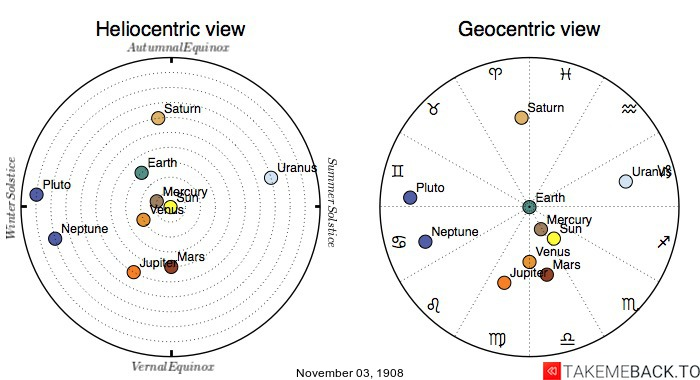 Planetary positions on November 3rd, 1908 - Heliocentric and Geocentric views