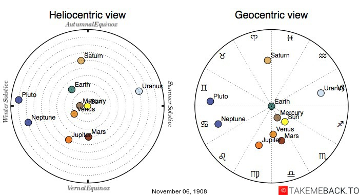 Planetary positions on November 6th, 1908 - Heliocentric and Geocentric views