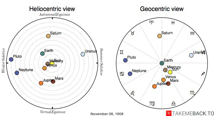 Planetary positions on November 8th, 1908 - Heliocentric and Geocentric views