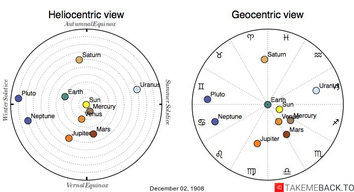 Planetary positions on December 2nd, 1908 - Heliocentric and Geocentric views