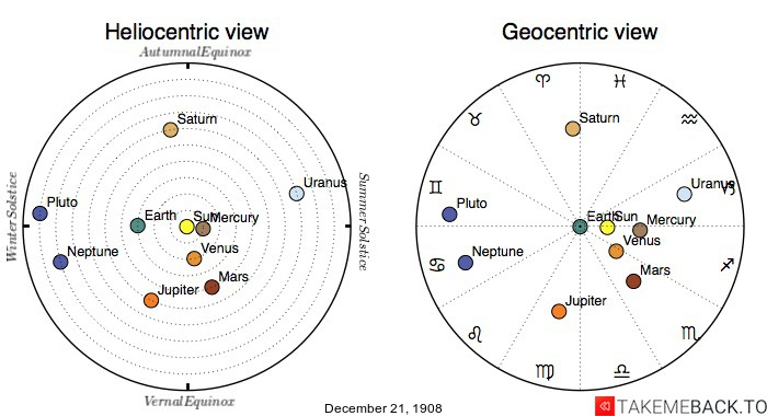 Planetary positions on December 21st, 1908 - Heliocentric and Geocentric views