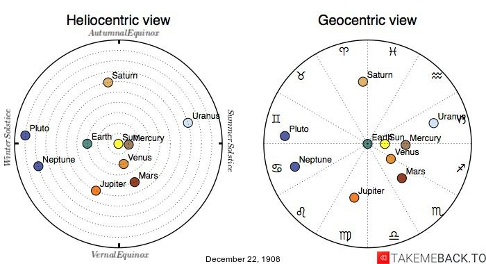 Planetary positions on December 22nd, 1908 - Heliocentric and Geocentric views