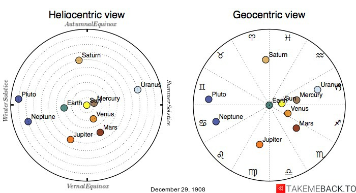 Planetary positions on December 29th, 1908 - Heliocentric and Geocentric views