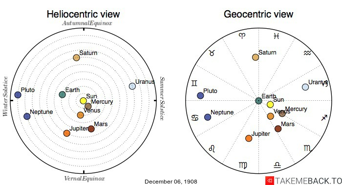 Planetary positions on December 6th, 1908 - Heliocentric and Geocentric views