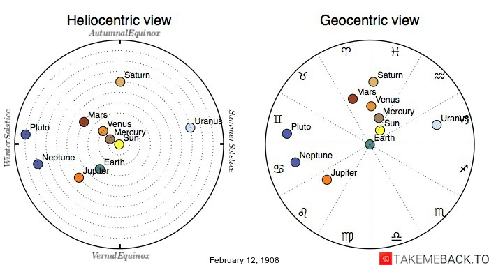 Planetary positions on February 12th, 1908 - Heliocentric and Geocentric views