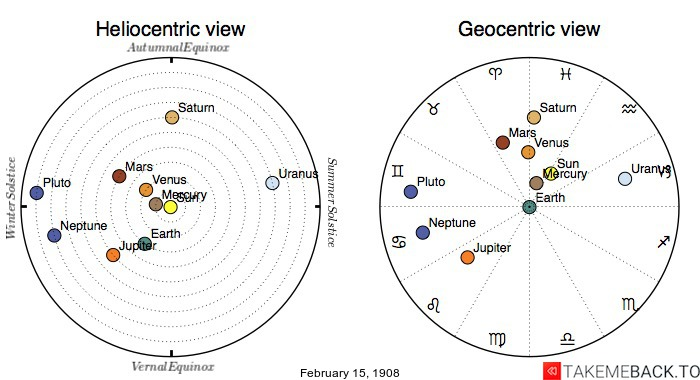 Planetary positions on February 15th, 1908 - Heliocentric and Geocentric views