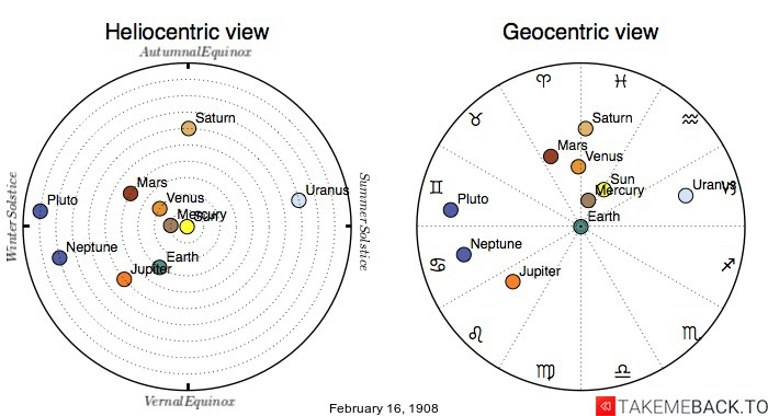 Planetary positions on February 16th, 1908 - Heliocentric and Geocentric views