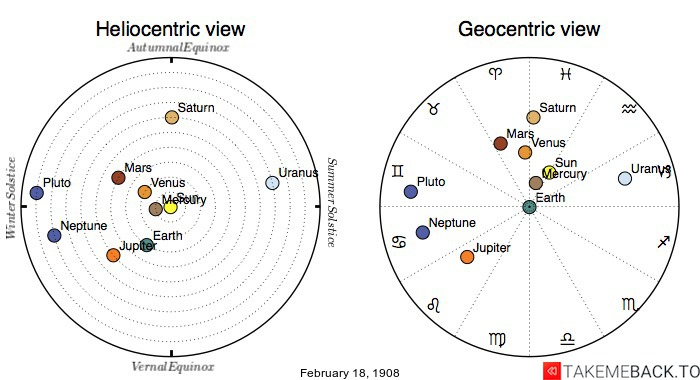 Planetary positions on February 18, 1908 - Heliocentric and Geocentric views