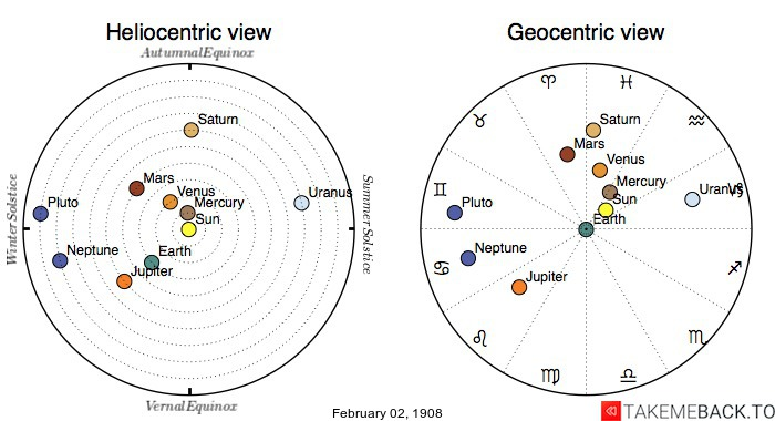 Planetary positions on February 2nd, 1908 - Heliocentric and Geocentric views