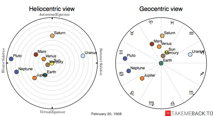 Planetary positions on February 20th, 1908 - Heliocentric and Geocentric views