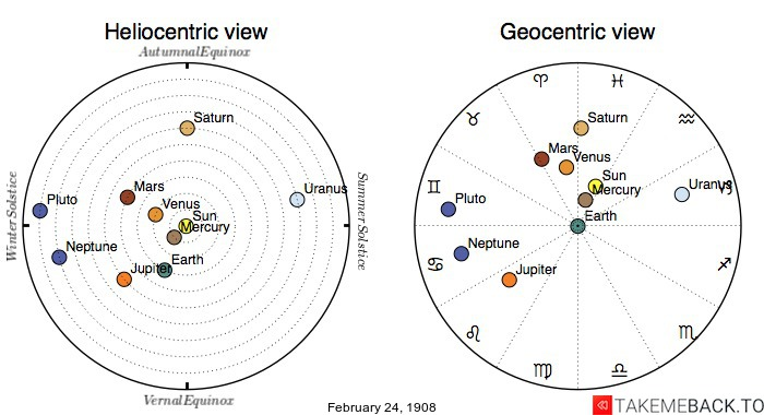 Planetary positions on February 24th, 1908 - Heliocentric and Geocentric views