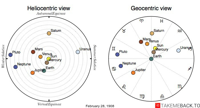 Planetary positions on February 28th, 1908 - Heliocentric and Geocentric views