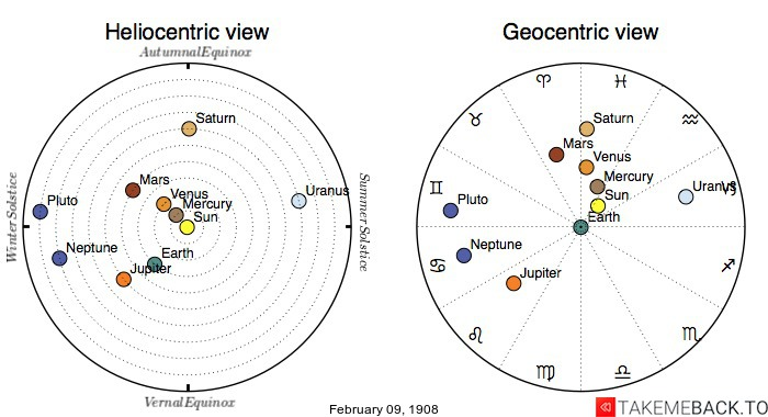 Planetary positions on February 9th, 1908 - Heliocentric and Geocentric views