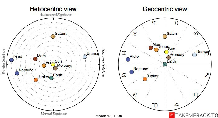 Planetary positions on March 13th, 1908 - Heliocentric and Geocentric views