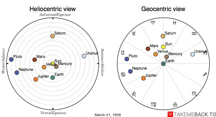 Planetary positions on March 21st, 1908 - Heliocentric and Geocentric views